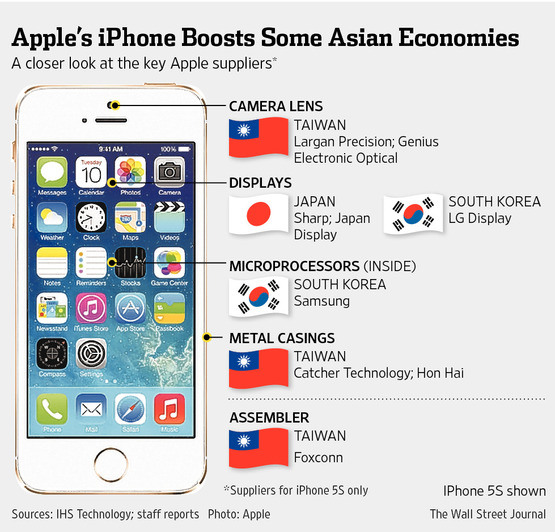 iPhone 6 Effekt: Asiatische Wirtschaft im Aufschwung