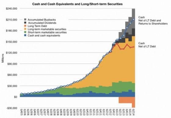 Apple-Barvermögen ohne Dividenden und Rückkauf bei 210 Milliarden USD