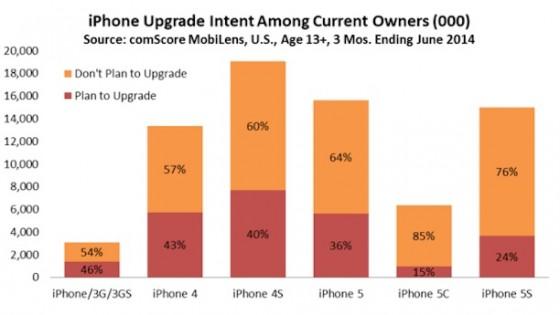 iPhone 6: 25 Millionen iPhone-Upgrades von US-Amerikanern geplant