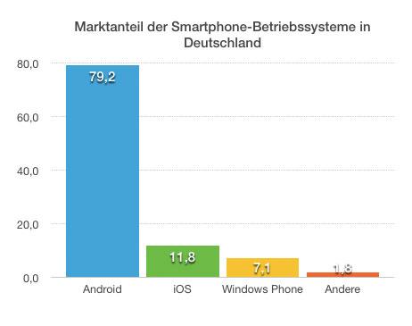 iOS in Deutschland: Apple baut Marktanteil auf 12 Prozent aus