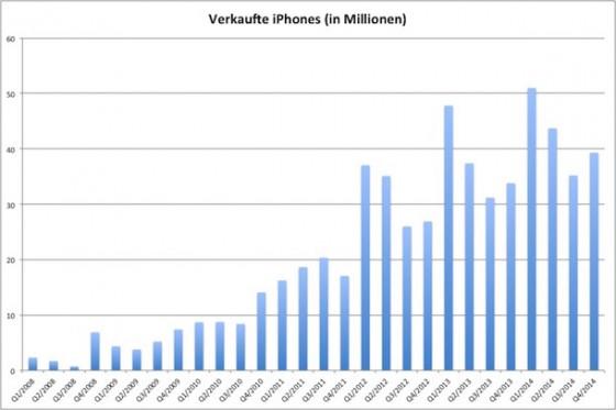 Apple Quartalszahlen: Interessante Fakten zum Q4/2014 Financial Calling