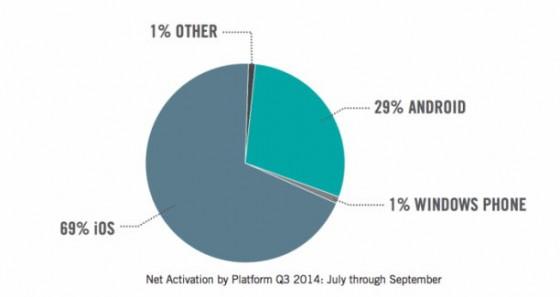 iPhone 6 (Plus): Marktanteil bei Unternehmen steigt