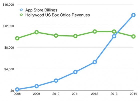 iTunes App Store vs. Hollywood: Entwickler verdienen mehr