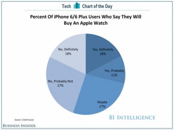 Apple Watch: Jeder fünfte iPhone-6-Besitzer Kauf zugeneigt