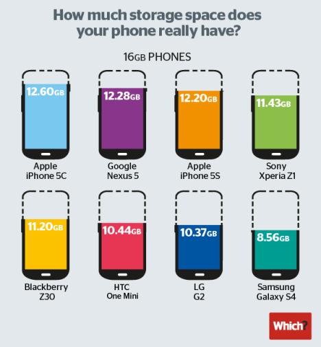 iOS 8: Zu viel Speicherbelegung auf iPhone und iPad?
