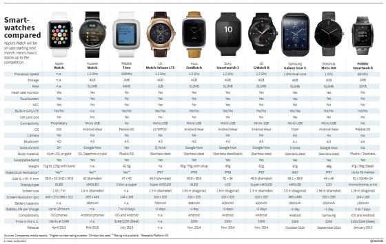 Apple Watch: 13 Prozent der US-Amerikaner ohne iPhone würden kaufen
