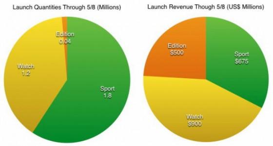 Apple Watch: 3 Millionen Verkäufe in 2 Wochen